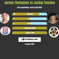 Jordan Thompson vs Jordan Cousins h2h player stats