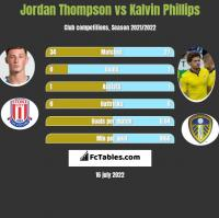 Jordan Thompson vs Kalvin Phillips h2h player stats
