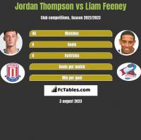 Jordan Thompson vs Liam Feeney h2h player stats