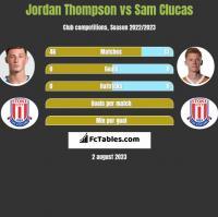 Jordan Thompson vs Sam Clucas h2h player stats