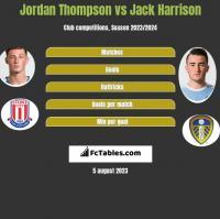 Jordan Thompson vs Jack Harrison h2h player stats