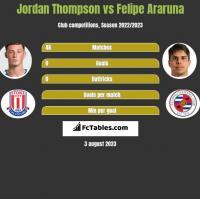 Jordan Thompson vs Felipe Araruna h2h player stats