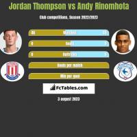 Jordan Thompson vs Andy Rinomhota h2h player stats