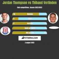 Jordan Thompson vs Thibaud Verlinden h2h player stats