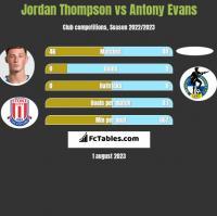 Jordan Thompson vs Antony Evans h2h player stats