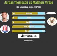 Jordan Thompson vs Matthew Virtue h2h player stats