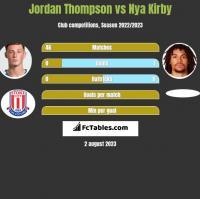 Jordan Thompson vs Nya Kirby h2h player stats