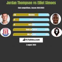 Jordan Thompson vs Elliot Simoes h2h player stats