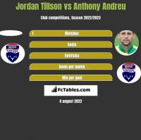 Jordan Tillson vs Anthony Andreu h2h player stats