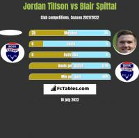 Jordan Tillson vs Blair Spittal h2h player stats