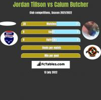 Jordan Tillson vs Calum Butcher h2h player stats