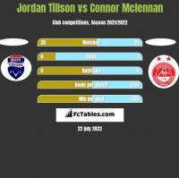 Jordan Tillson vs Connor Mclennan h2h player stats