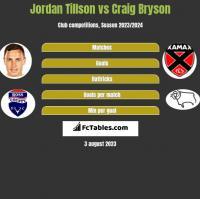 Jordan Tillson vs Craig Bryson h2h player stats