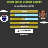 Jordan Tillson vs Dillon Powers h2h player stats