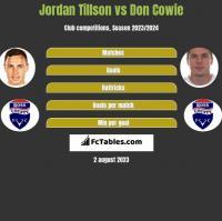 Jordan Tillson vs Don Cowie h2h player stats