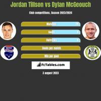Jordan Tillson vs Dylan McGeouch h2h player stats