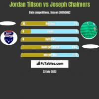 Jordan Tillson vs Joseph Chalmers h2h player stats