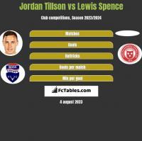 Jordan Tillson vs Lewis Spence h2h player stats