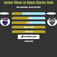 Jordan Tillson vs Regan Charles-Cook h2h player stats
