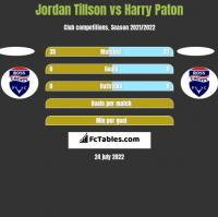 Jordan Tillson vs Harry Paton h2h player stats