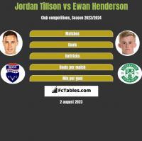 Jordan Tillson vs Ewan Henderson h2h player stats