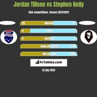 Jordan Tillson vs Stephen Kelly h2h player stats