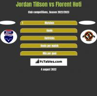 Jordan Tillson vs Florent Hoti h2h player stats