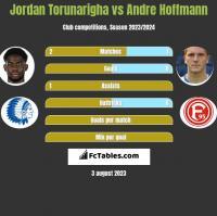 Jordan Torunarigha vs Andre Hoffmann h2h player stats