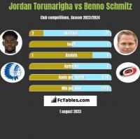Jordan Torunarigha vs Benno Schmitz h2h player stats