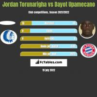 Jordan Torunarigha vs Dayot Upamecano h2h player stats