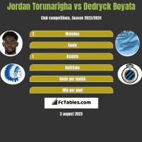 Jordan Torunarigha vs Dedryck Boyata h2h player stats