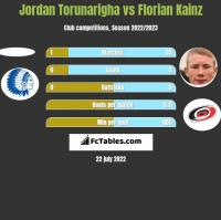 Jordan Torunarigha vs Florian Kainz h2h player stats