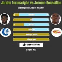 Jordan Torunarigha vs Jerome Roussillon h2h player stats