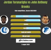 Jordan Torunarigha vs John Anthony Brooks h2h player stats