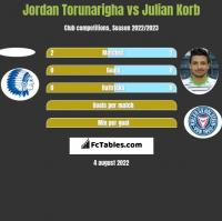 Jordan Torunarigha vs Julian Korb h2h player stats