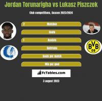 Jordan Torunarigha vs Lukasz Piszczek h2h player stats