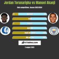 Jordan Torunarigha vs Manuel Akanji h2h player stats