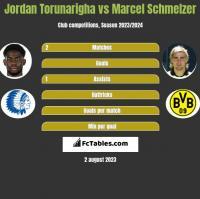 Jordan Torunarigha vs Marcel Schmelzer h2h player stats