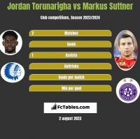 Jordan Torunarigha vs Markus Suttner h2h player stats