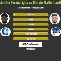 Jordan Torunarigha vs Marvin Plattenhardt h2h player stats