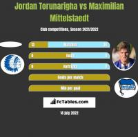 Jordan Torunarigha vs Maximilian Mittelstaedt h2h player stats