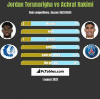 Jordan Torunarigha vs Achraf Hakimi h2h player stats