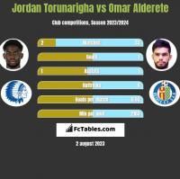 Jordan Torunarigha vs Omar Alderete h2h player stats