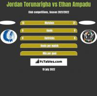 Jordan Torunarigha vs Ethan Ampadu h2h player stats