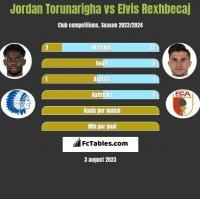 Jordan Torunarigha vs Elvis Rexhbecaj h2h player stats