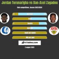 Jordan Torunarigha vs Dan-Axel Zagadou h2h player stats