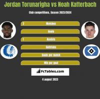 Jordan Torunarigha vs Noah Katterbach h2h player stats