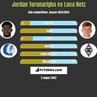 Jordan Torunarigha vs Luca Netz h2h player stats