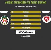 Jordan Tunnicliffe vs Adam Buxton h2h player stats