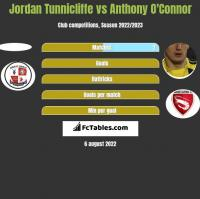 Jordan Tunnicliffe vs Anthony O'Connor h2h player stats